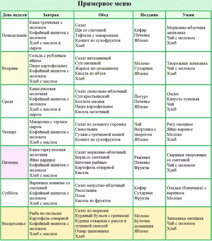 Диета для ребенка с псориазом