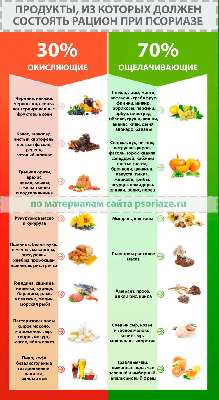 Диета После Псориаза. Битва 10 диет при псориазе: выбираем эффективные и полезные